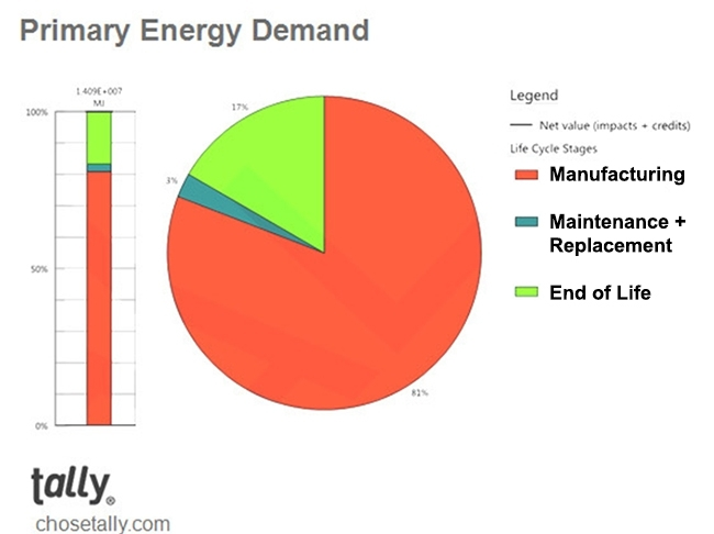 Primary Energy Demand chart from Tally